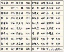 2019信阳潢川县高考成绩再创历史新高,4人有望考取清