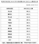 2019信阳各县区中招成绩及高分排名怎样?
