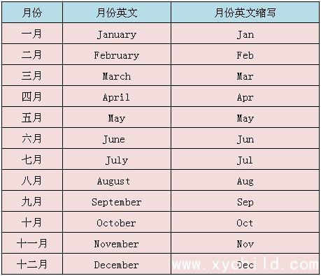 月份英文缩写 月份英语单词是什么怎么写